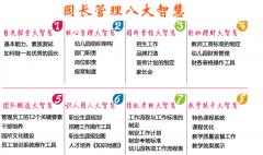 山东青岛职业园长资格证怎么考园长证哪个机构颁发的国家认可度高