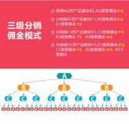 三级分销系统定制开发