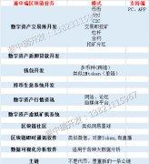 区块链数字资产C2C|OTC场外交易所系统开发